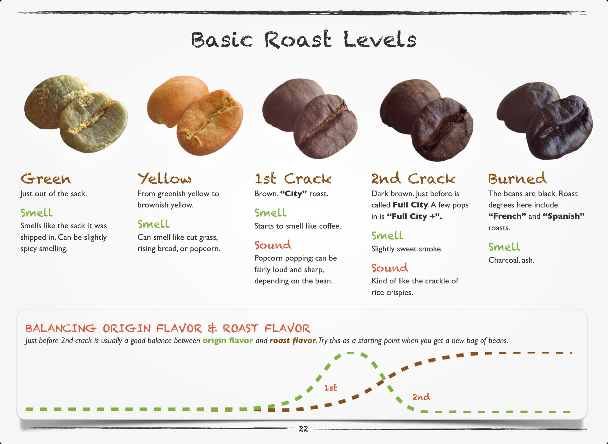 basic coffee roast levels match made coffee