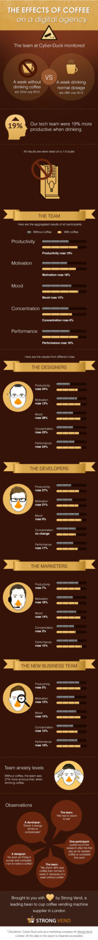 Does coffee increase workplace productivity? infographic London