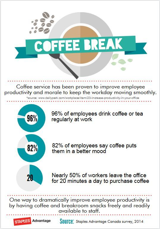 does coffee increase workplace productivity infographic shows yes